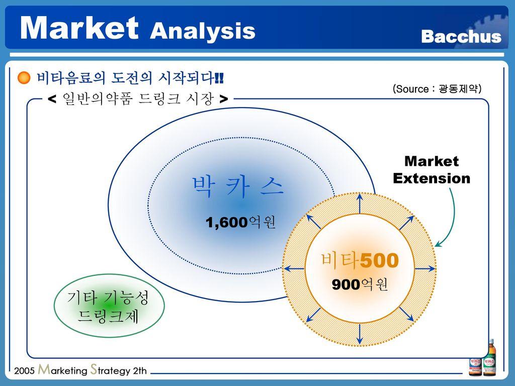 Market Analysis 박 카 스 비타500 기타 기능성 드링크제 비타음료의 도전의 시작되다!!