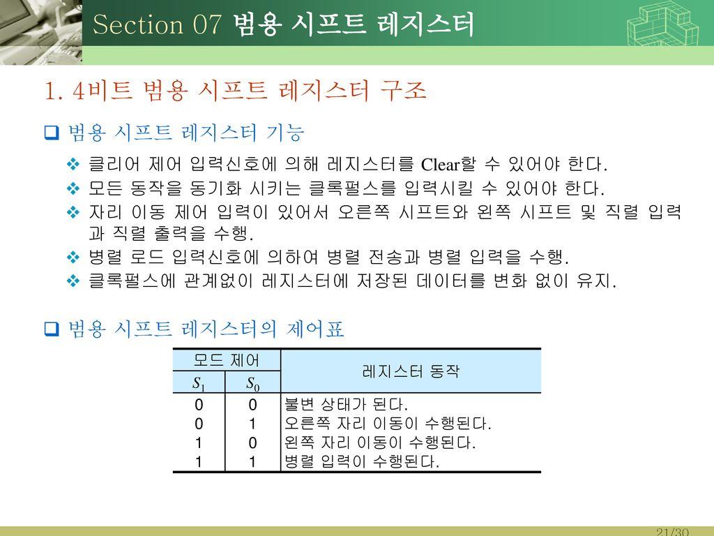 Section 07 범용 시프트 레지스터 1. 4비트 범용 시프트 레지스터 구조 범용 시프트 레지스터 기능