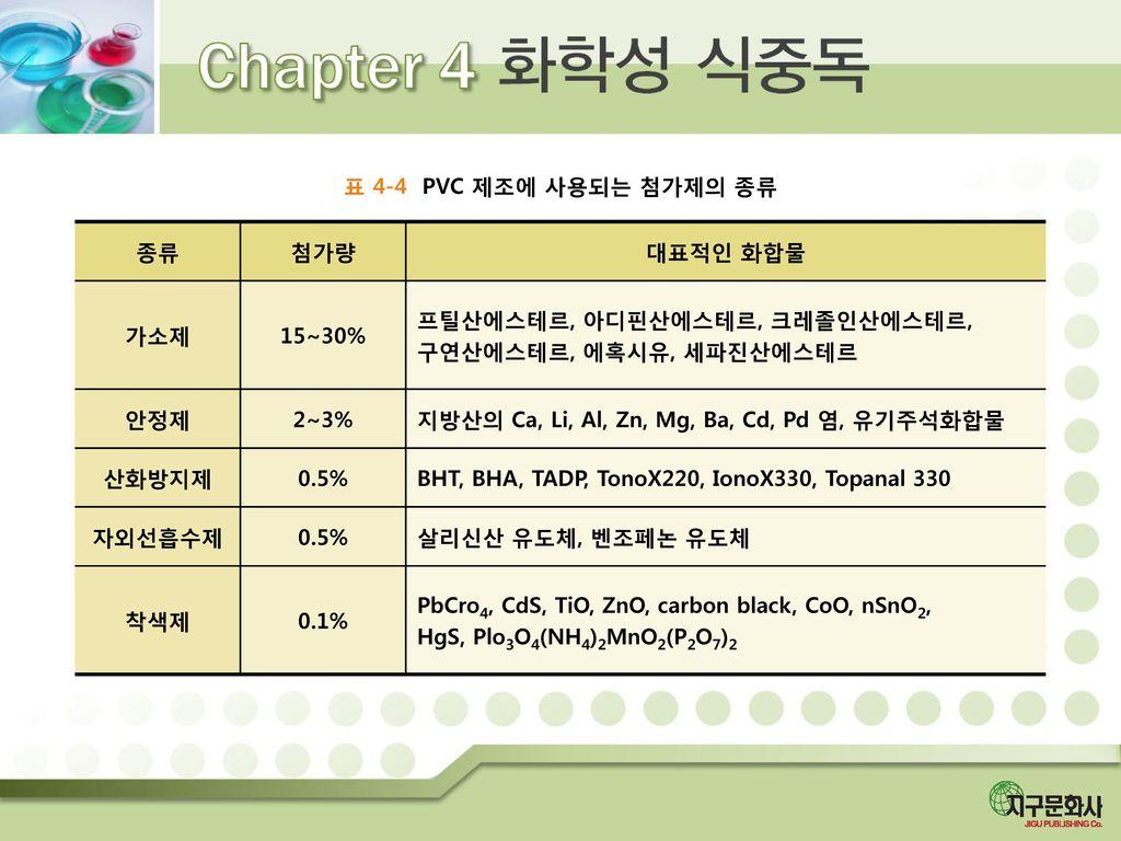 표 4-4 PVC 제조에 사용되는 첨가제의 종류 종류. 첨가량. 대표적인 화합물. 가소제. 15~30% 프틸산에스테르, 아디핀산에스테르, 크레졸인산에스테르, 구연산에스테르, 에혹시유, 세파진산에스테르.