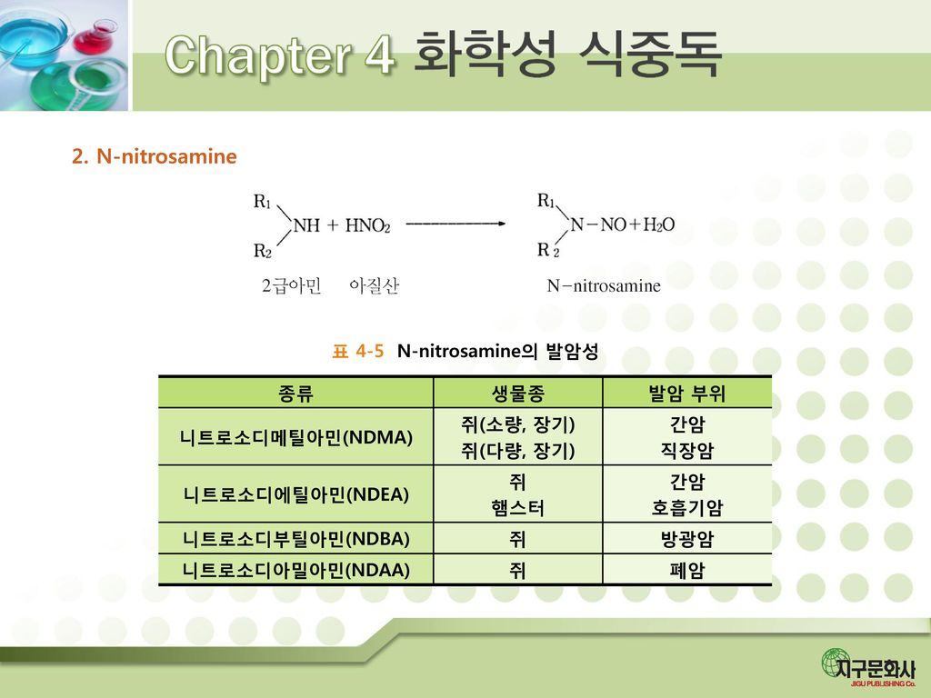2. N-nitrosamine 표 4-5 N-nitrosamine의 발암성 종류 생물종 발암 부위 니트로소디메틸아민(NDMA)
