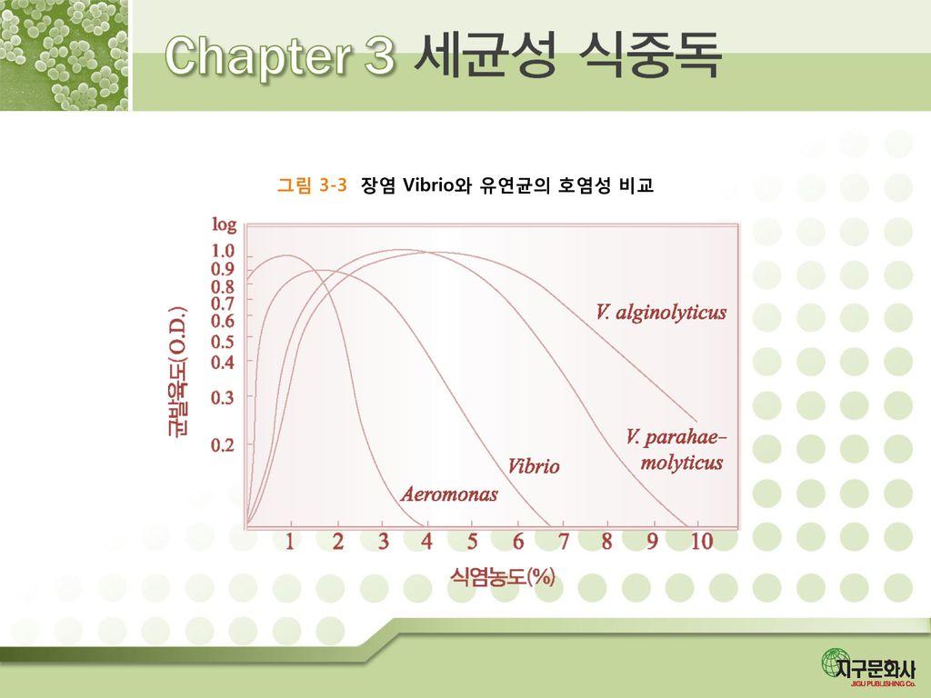 그림 3-3 장염 Vibrio와 유연균의 호염성 비교