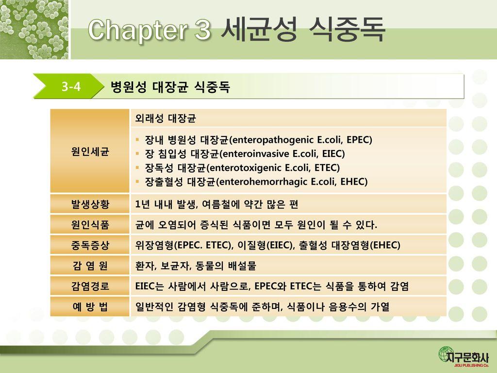 병원성 대장균 식중독 3-4 원인세균 외래성 대장균 장내 병원성 대장균(enteropathogenic E.coli, EPEC)