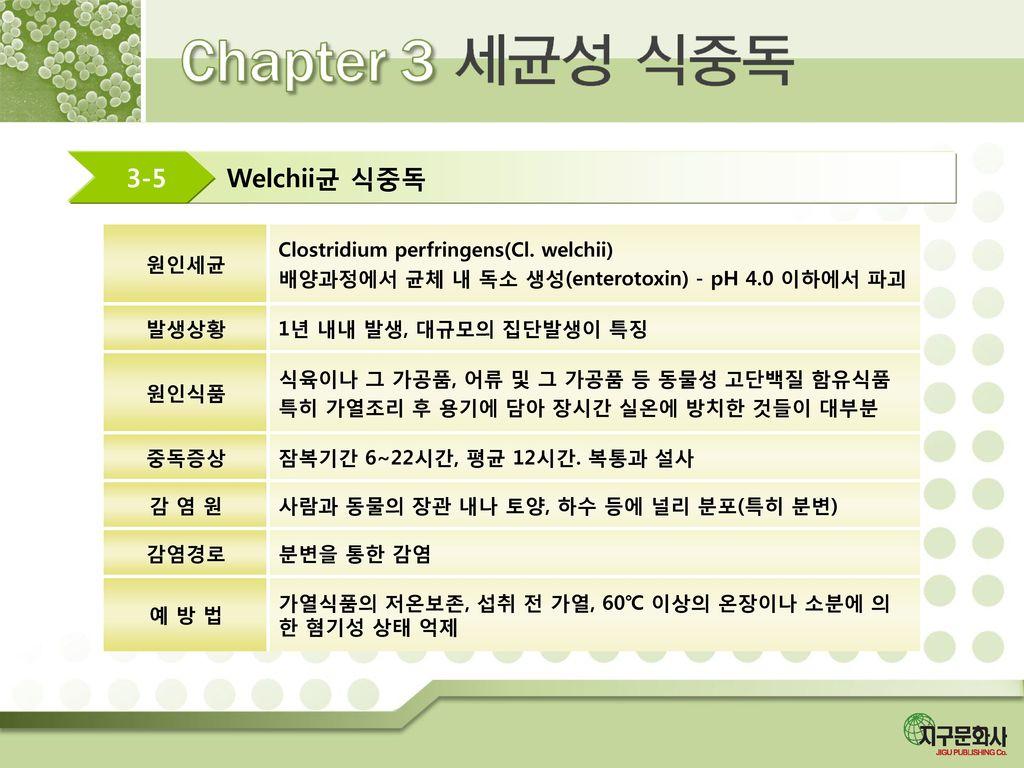 Welchii균 식중독 3-5 원인세균 Clostridium perfringens(Cl. welchii)
