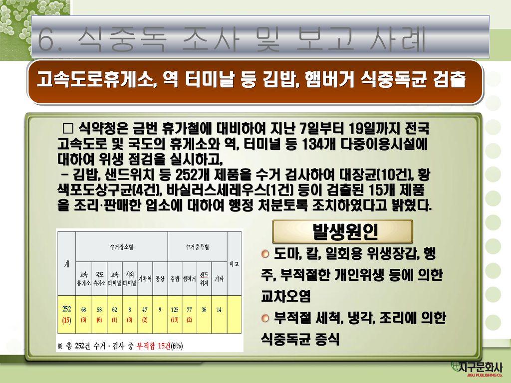 고속도로휴게소, 역 터미날 등 김밥, 햄버거 식중독균 검출