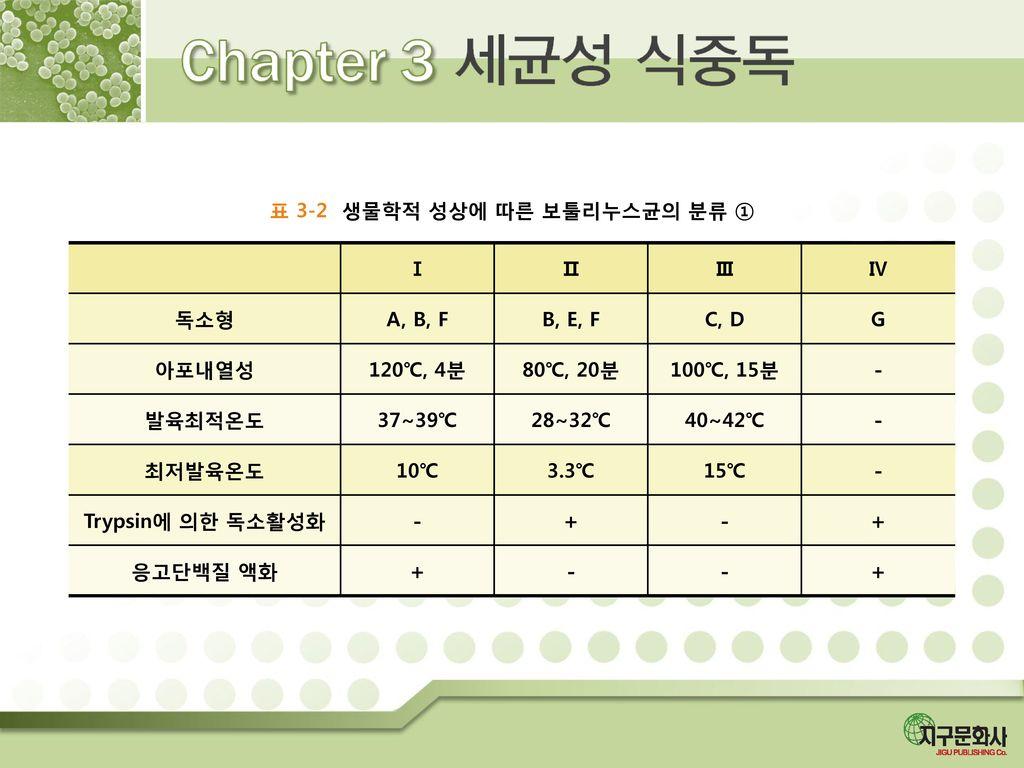 표 3-2 생물학적 성상에 따른 보툴리누스균의 분류 ①