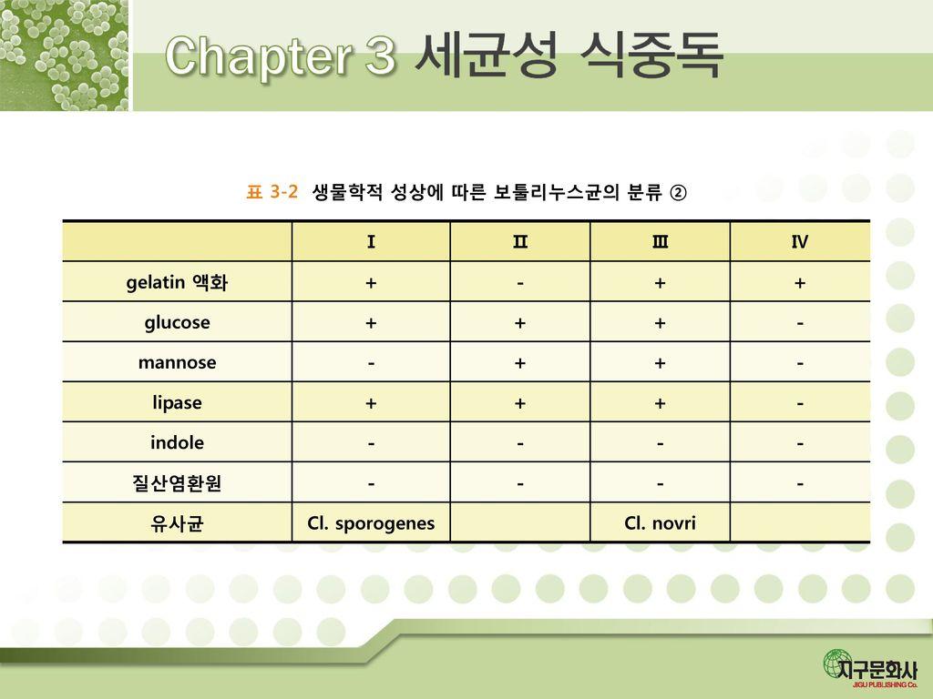 표 3-2 생물학적 성상에 따른 보툴리누스균의 분류 ②