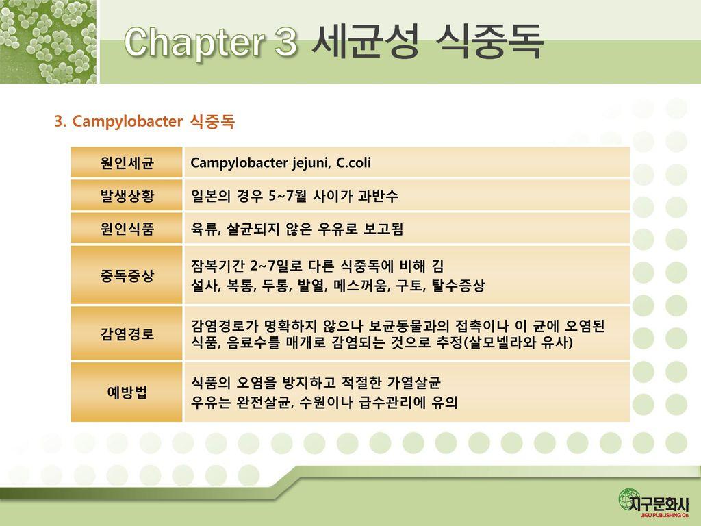 3. Campylobacter 식중독 원인세균 Campylobacter jejuni, C.coli 발생상황