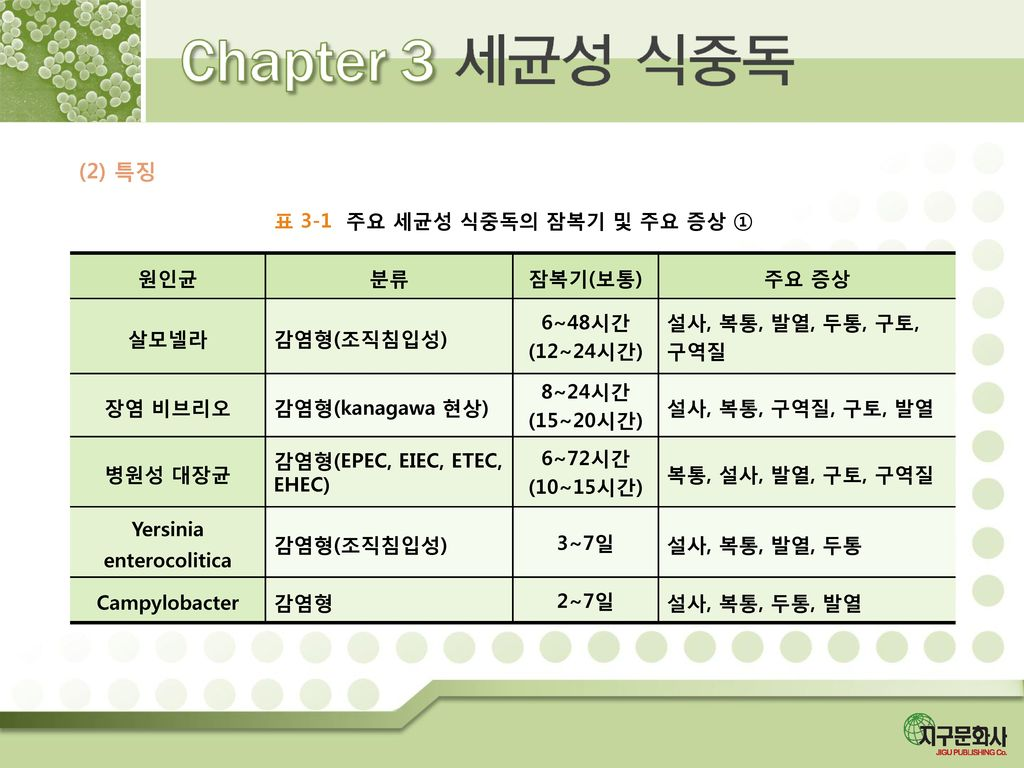 표 3-1 주요 세균성 식중독의 잠복기 및 주요 증상 ① Yersinia enterocolitica