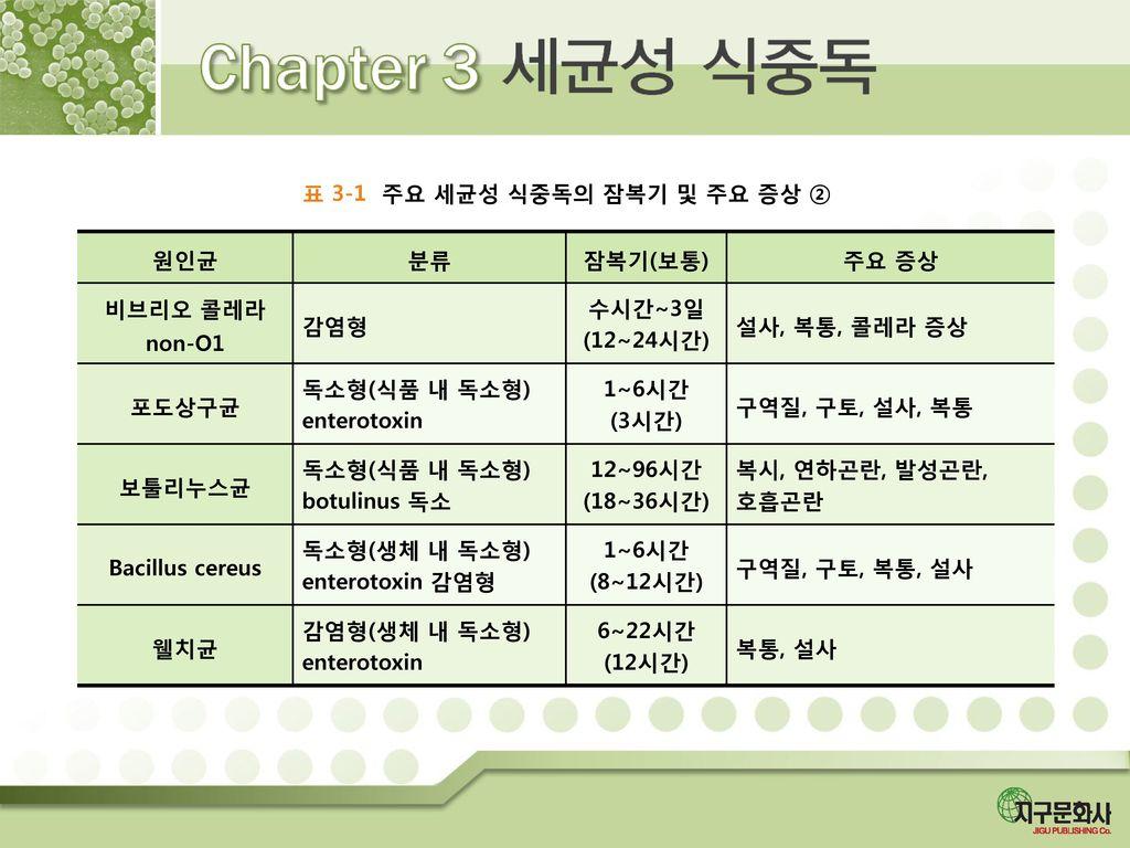 표 3-1 주요 세균성 식중독의 잠복기 및 주요 증상 ②