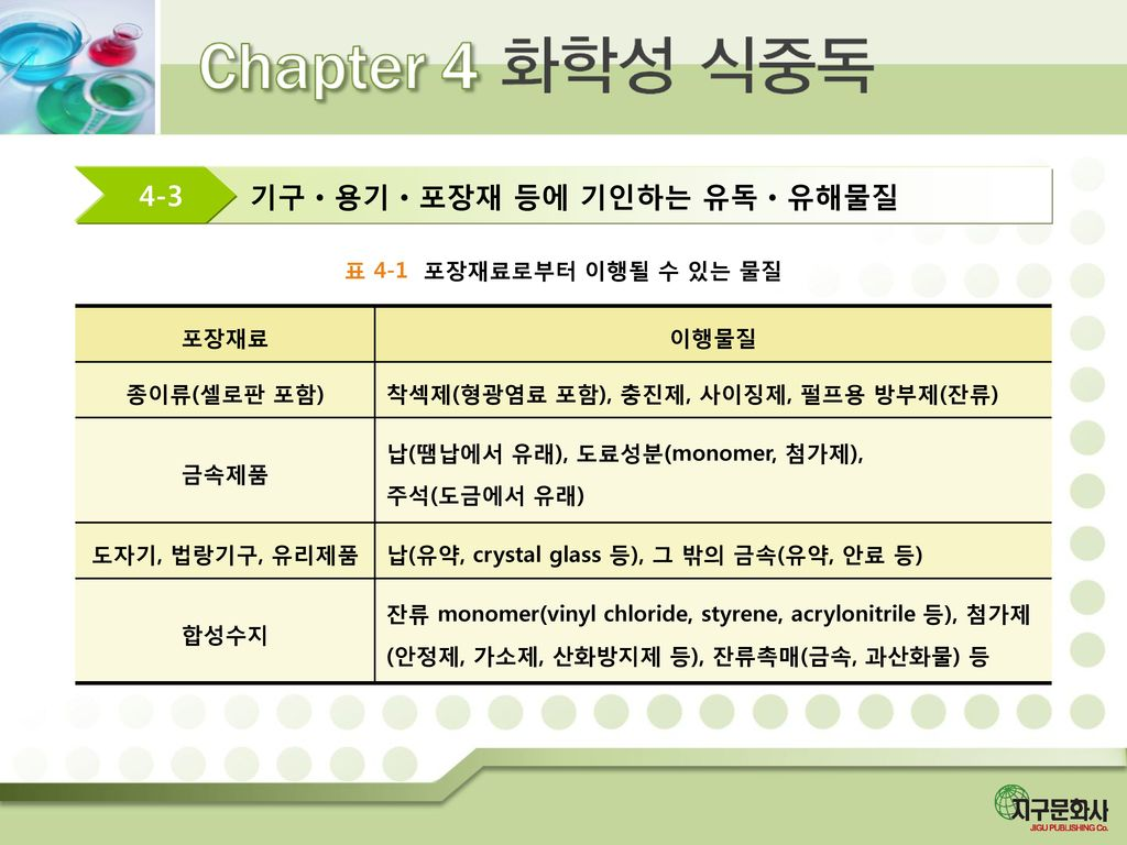기구ㆍ용기ㆍ포장재 등에 기인하는 유독ㆍ유해물질 4-3