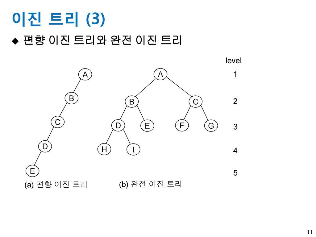 이진 트리 (3) 편향 이진 트리와 완전 이진 트리 A B D E C F G H I level 1 2 3 4 5
