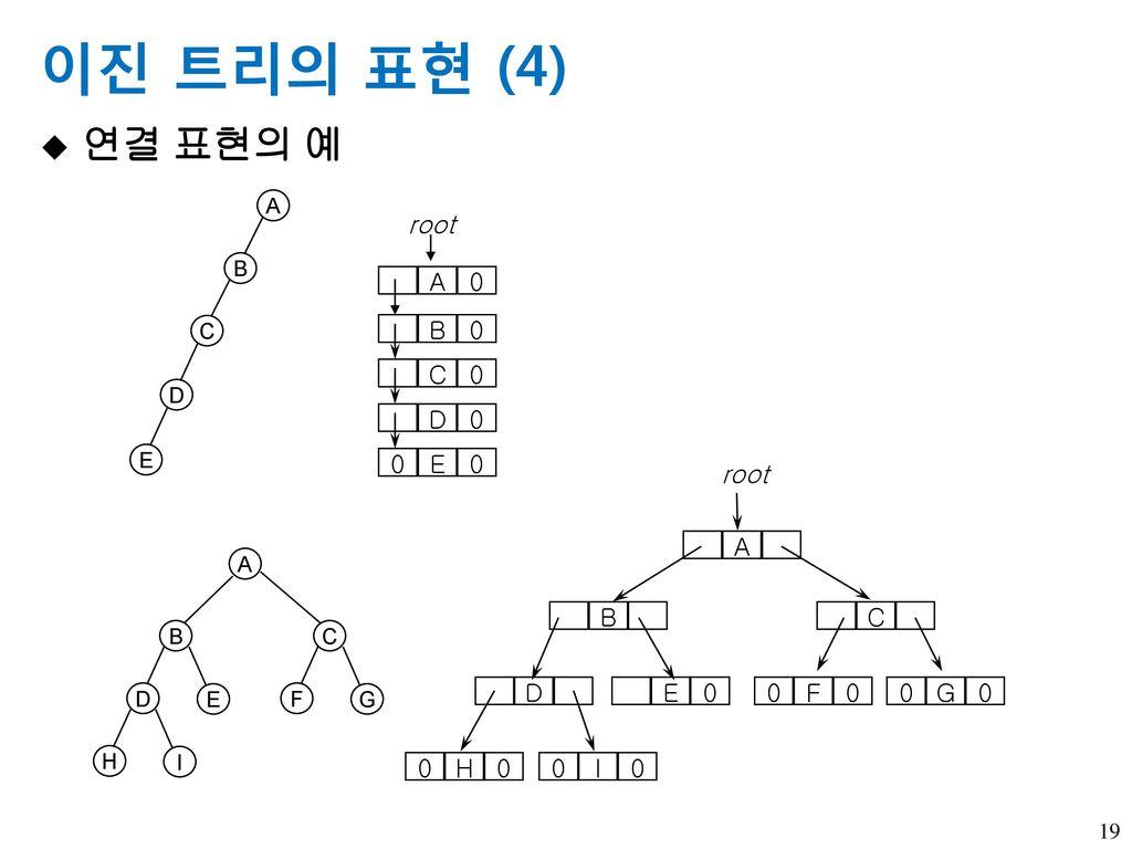 이진 트리의 표현 (4) 연결 표현의 예 A B C D E root A root B E D H I C G F A B C D E