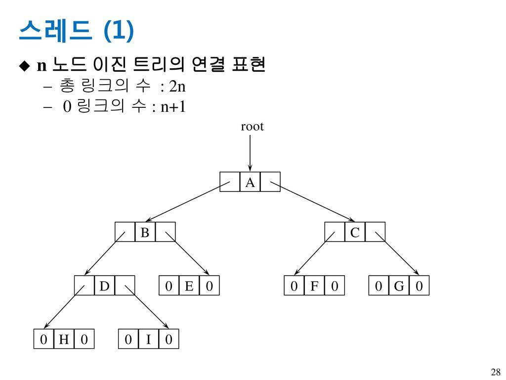 스레드 (1) n 노드 이진 트리의 연결 표현 총 링크의 수 : 2n 0 링크의 수 : n+1 A root B E D H I