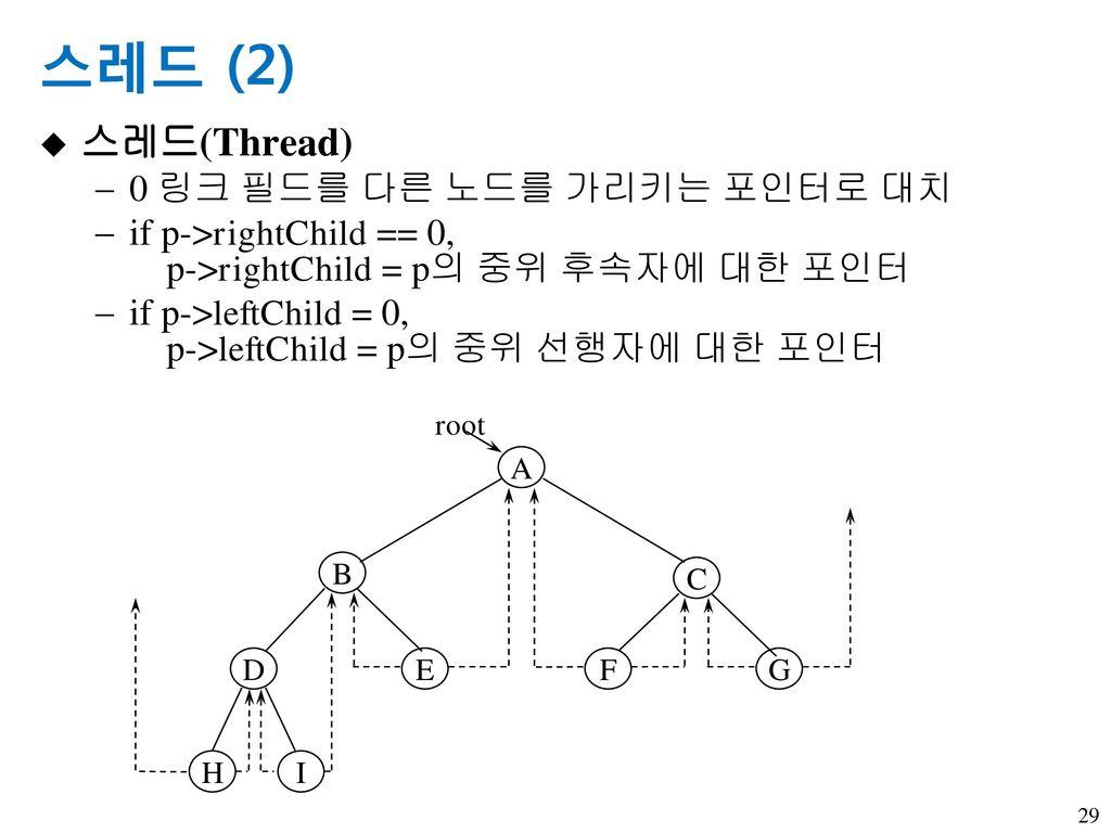 스레드 (2) 스레드(Thread) 0 링크 필드를 다른 노드를 가리키는 포인터로 대치
