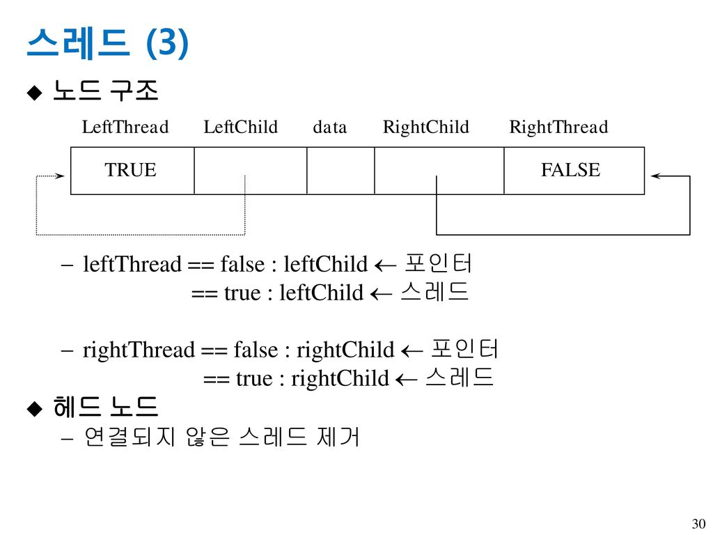 스레드 (3) 노드 구조 헤드 노드 leftThread == false : leftChild  포인터