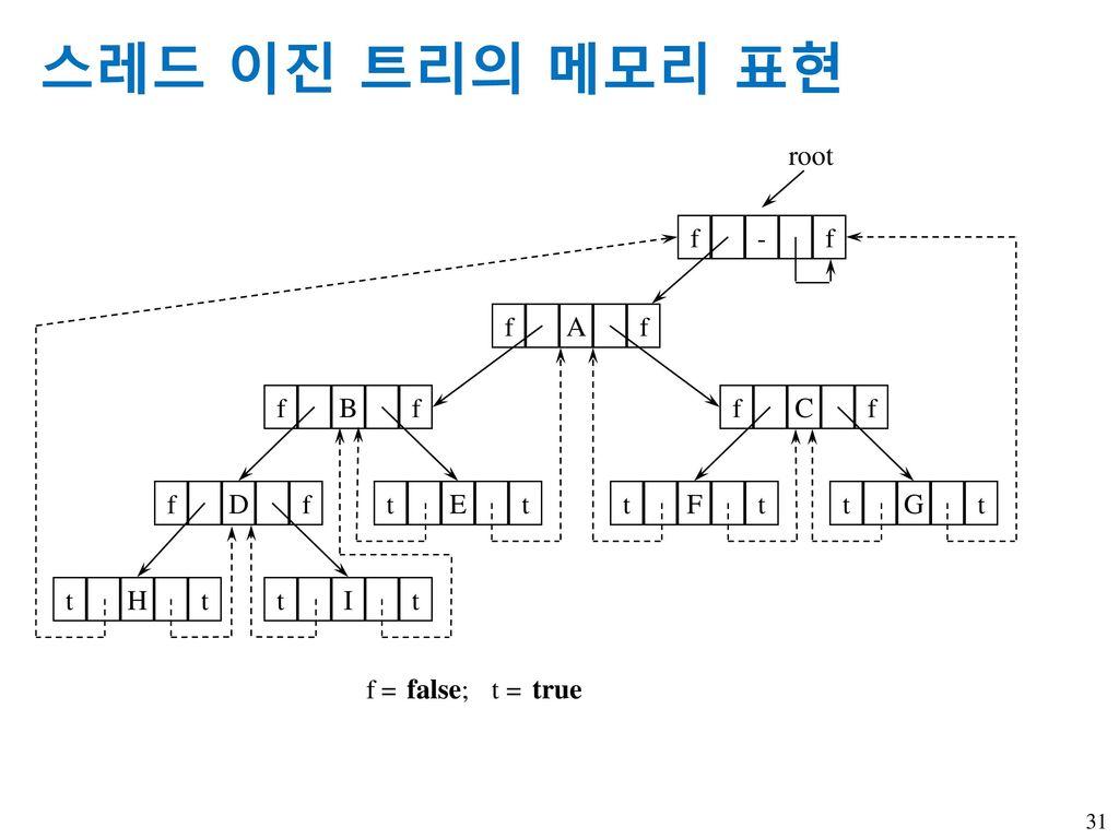 스레드 이진 트리의 메모리 표현 f - A C B D t E F G I H f = false; t = true root