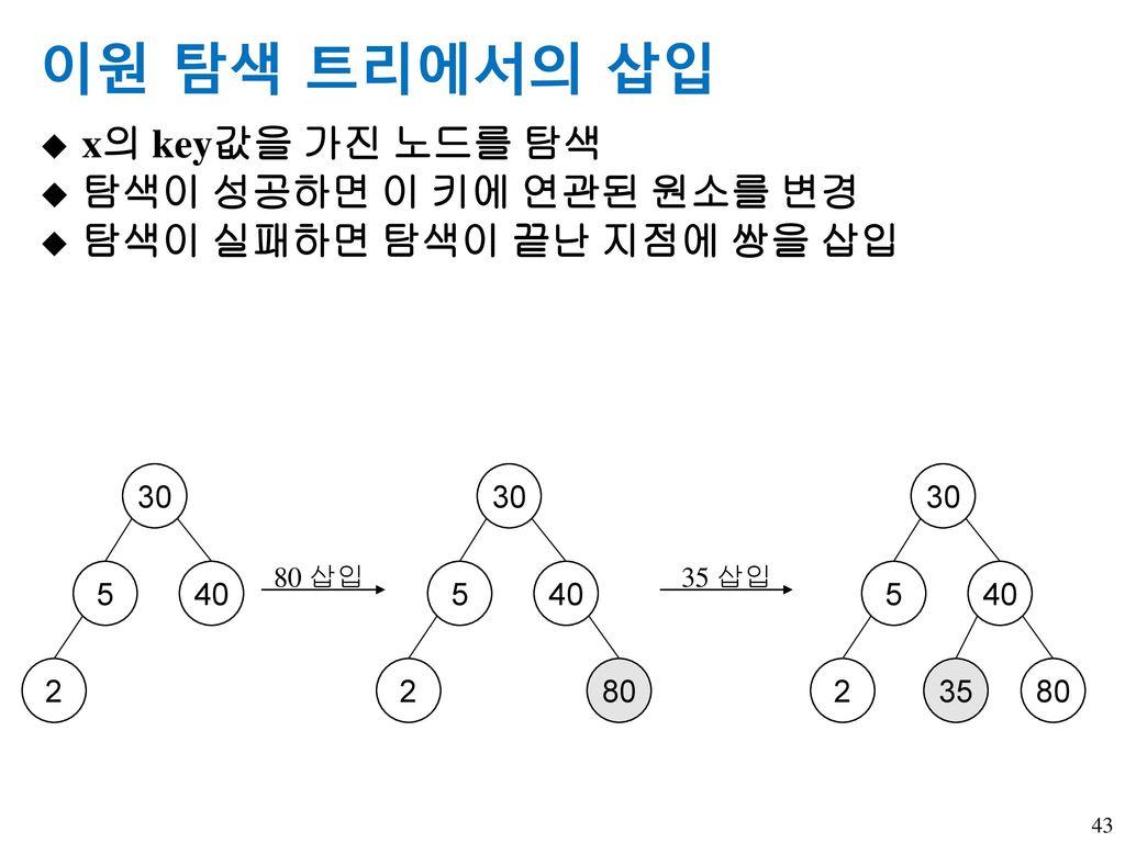 이원 탐색 트리에서의 삽입 x의 key값을 가진 노드를 탐색 탐색이 성공하면 이 키에 연관된 원소를 변경