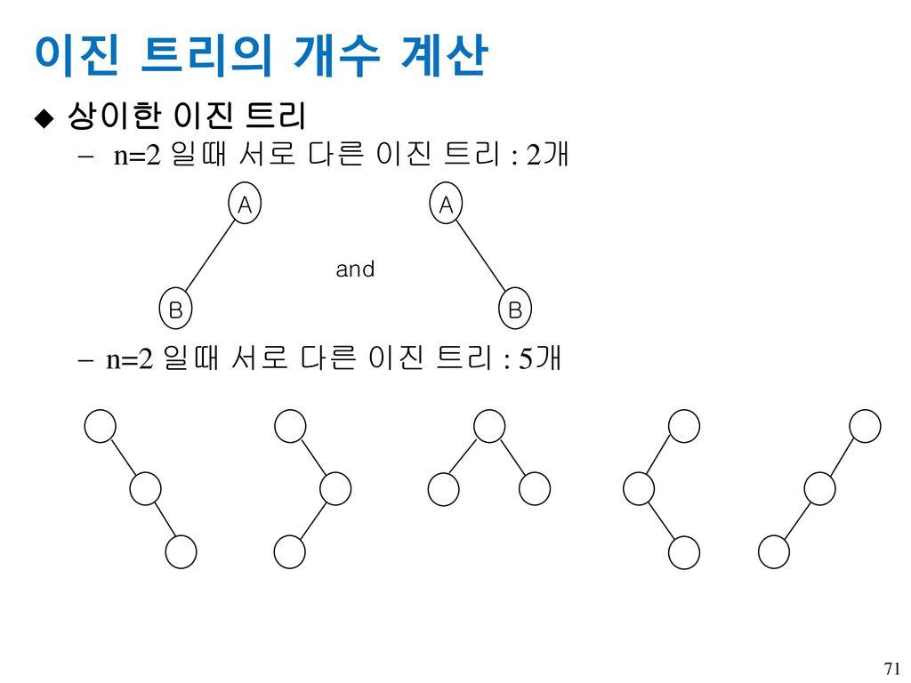 이진 트리의 개수 계산 상이한 이진 트리 n=2 일때 서로 다른 이진 트리 : 2개 n=2 일때 서로 다른 이진 트리 : 5개