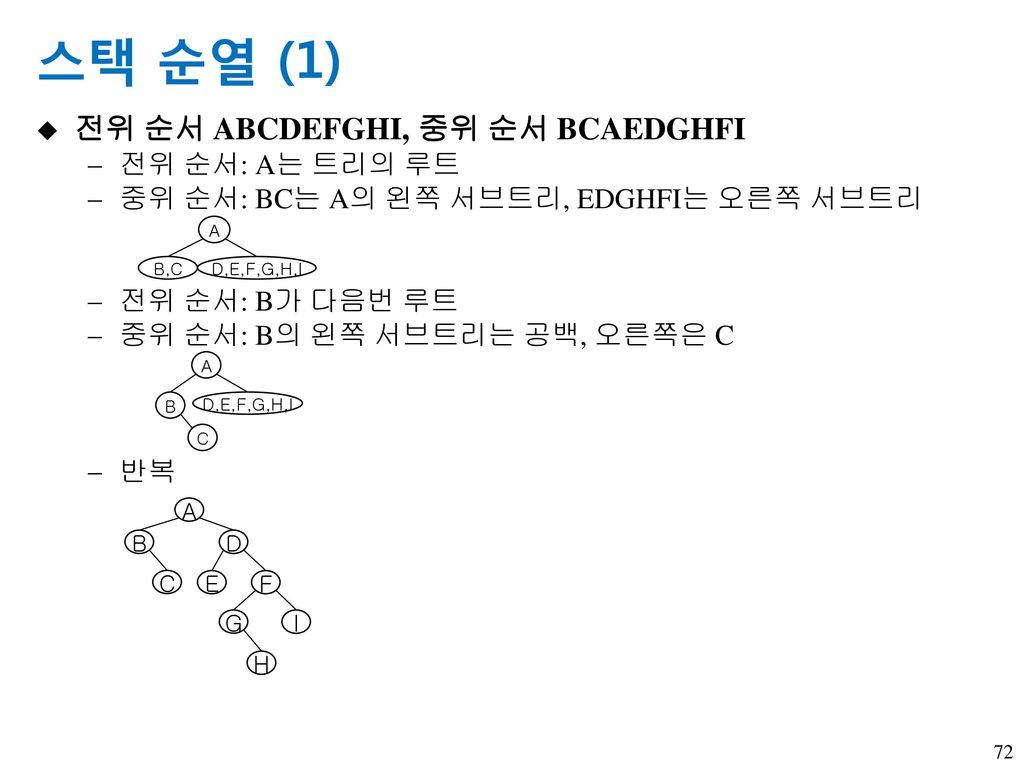 스택 순열 (1) 전위 순서 ABCDEFGHI, 중위 순서 BCAEDGHFI 전위 순서: A는 트리의 루트