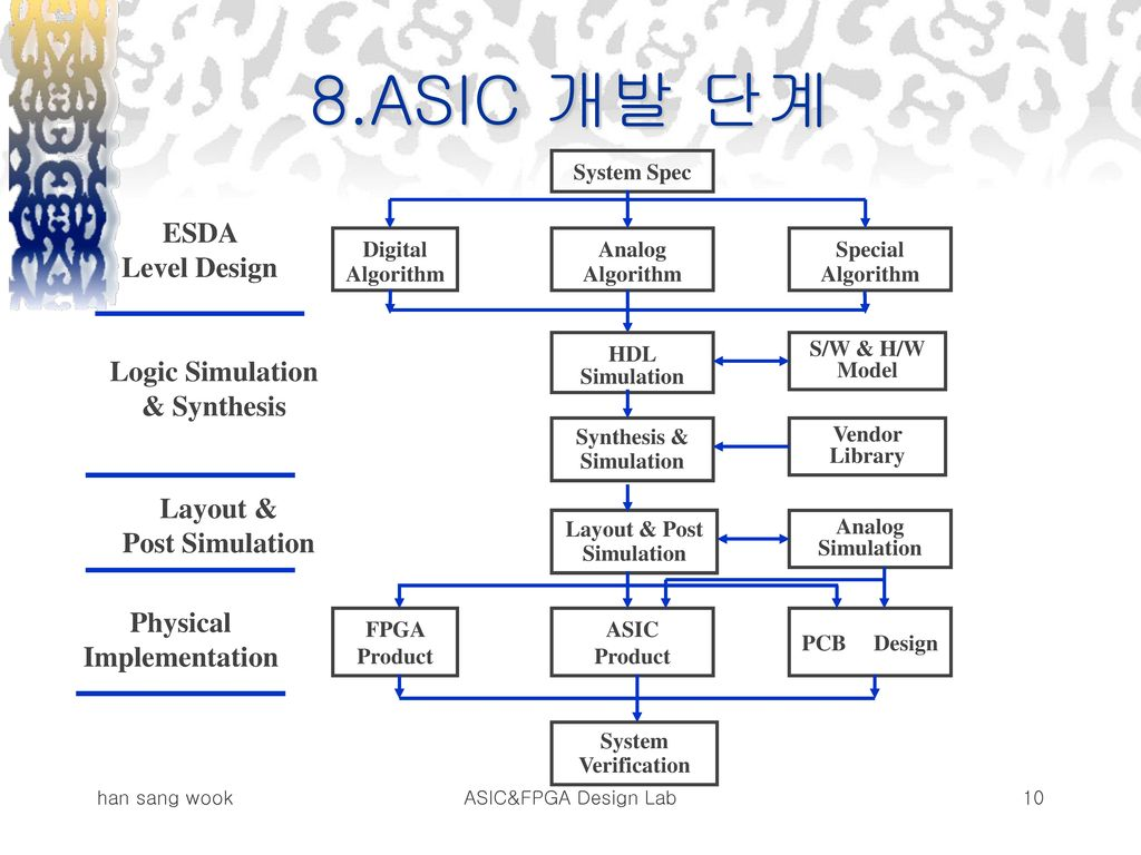 8.ASIC 개발 단계 ESDA Level Design Logic Simulation & Synthesis