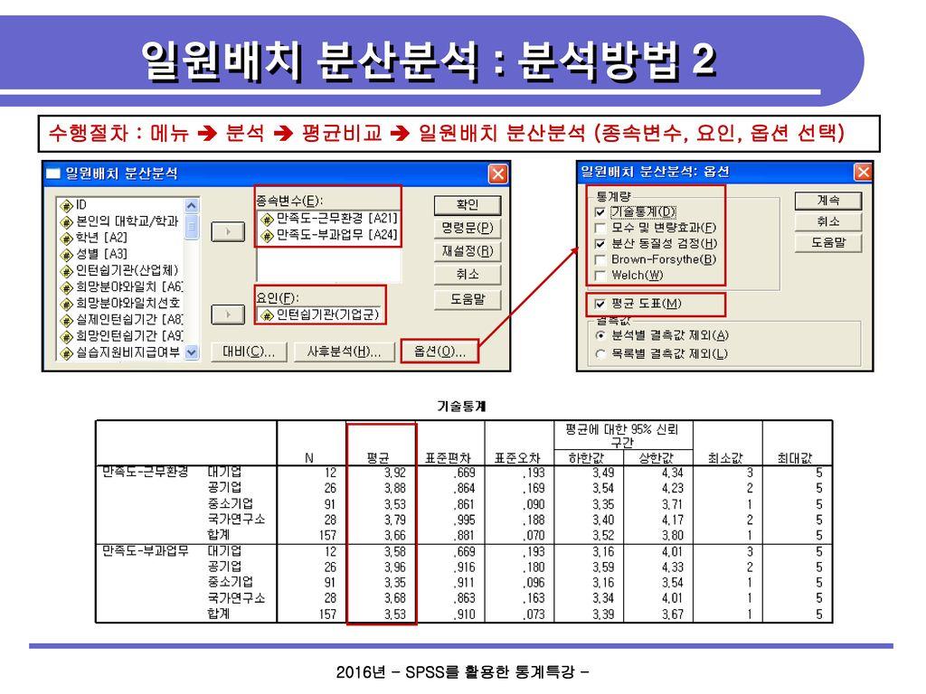 일원배치 분산분석 : 분석방법 2 수행절차 : 메뉴  분석  평균비교  일원배치 분산분석 (종속변수, 요인, 옵션 선택)