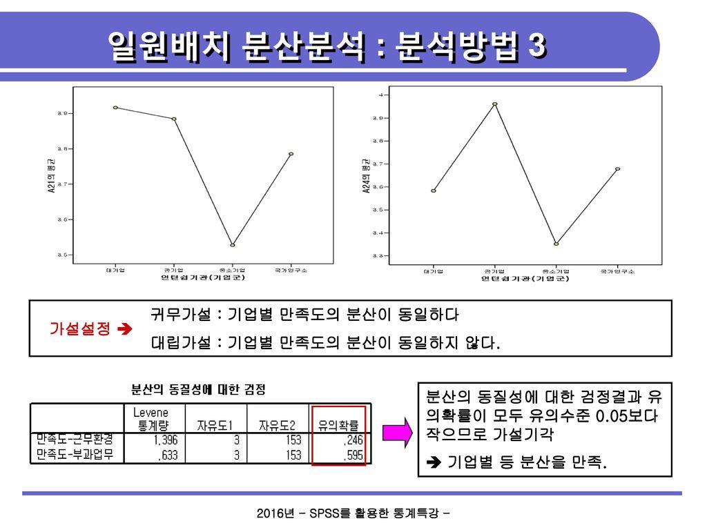일원배치 분산분석 : 분석방법 3 귀무가설 : 기업별 만족도의 분산이 동일하다