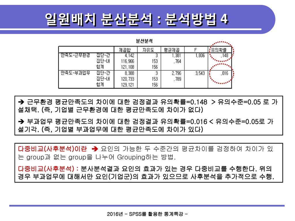 일원배치 분산분석 : 분석방법 4 근무환경 평균만족도의 차이에 대한 검정결과 유의확률=0.148 > 유의수준=0.05 로 가설채택. (즉, 기업별 근무환경에 대한 평균만족도에 차이가 없다)