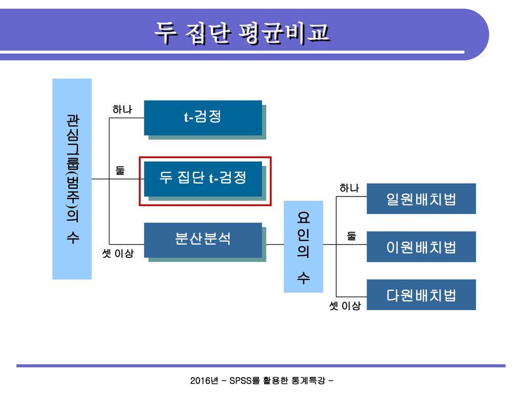 두 집단 평균비교 관심그룹(범주)의 수 t-검정 두 집단 t-검정 일원배치법 요인의 분산분석 수 이원배치법 다원배치법 둘 하나