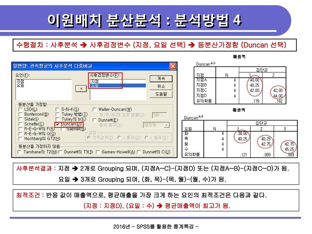 (지점 : 지점D), (요일 : 수)  평균매출액이 최고가 됨.