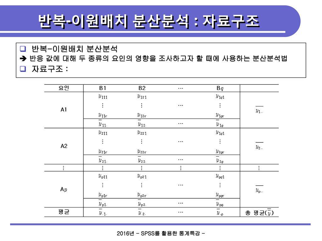 반복-이원배치 분산분석 : 자료구조 반복-이원배치 분산분석 자료구조 :