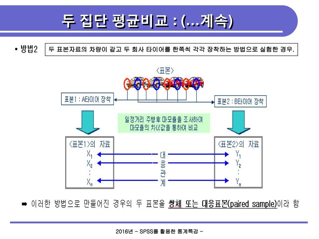 두 집단 평균비교 : (…계속) 두 표본자료의 차량이 같고 두 회사 타이어를 한쪽씩 각각 장착하는 방법으로 실험한 경우.