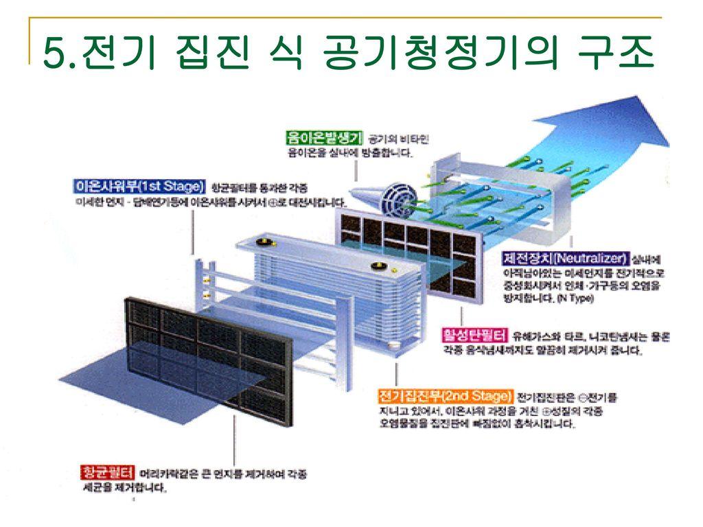 5.전기 집진 식 공기청정기의 구조
