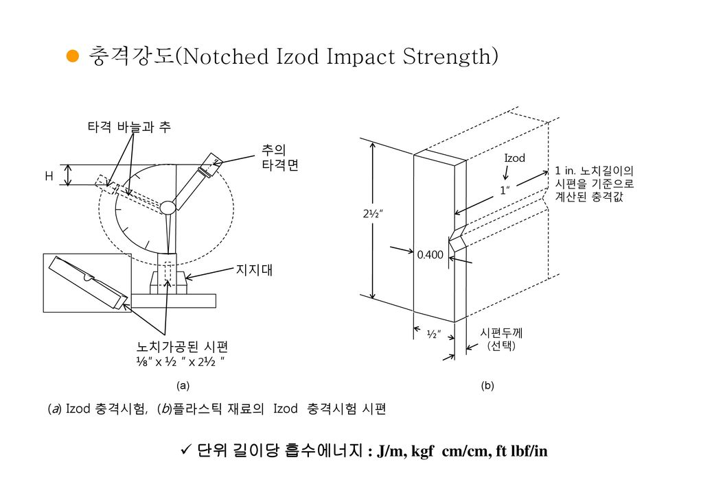 충격강도(Notched Izod Impact Strength)