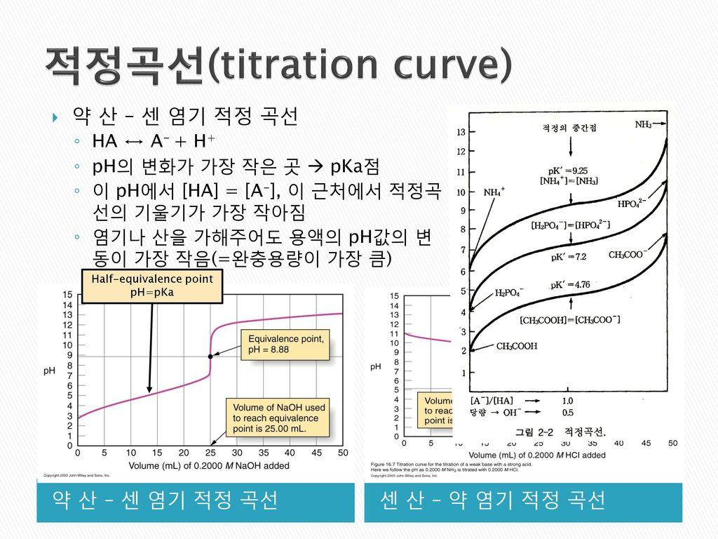 적정곡선(titration curve)