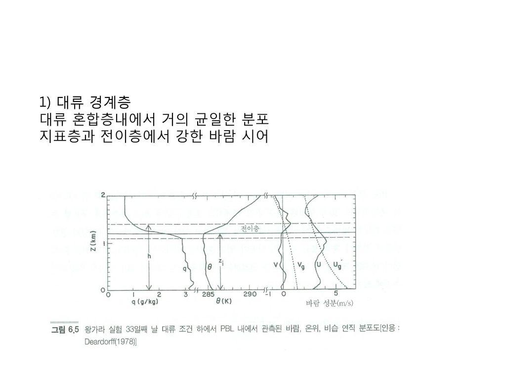 1) 대류 경계층 대류 혼합층내에서 거의 균일한 분포 지표층과 전이층에서 강한 바람 시어