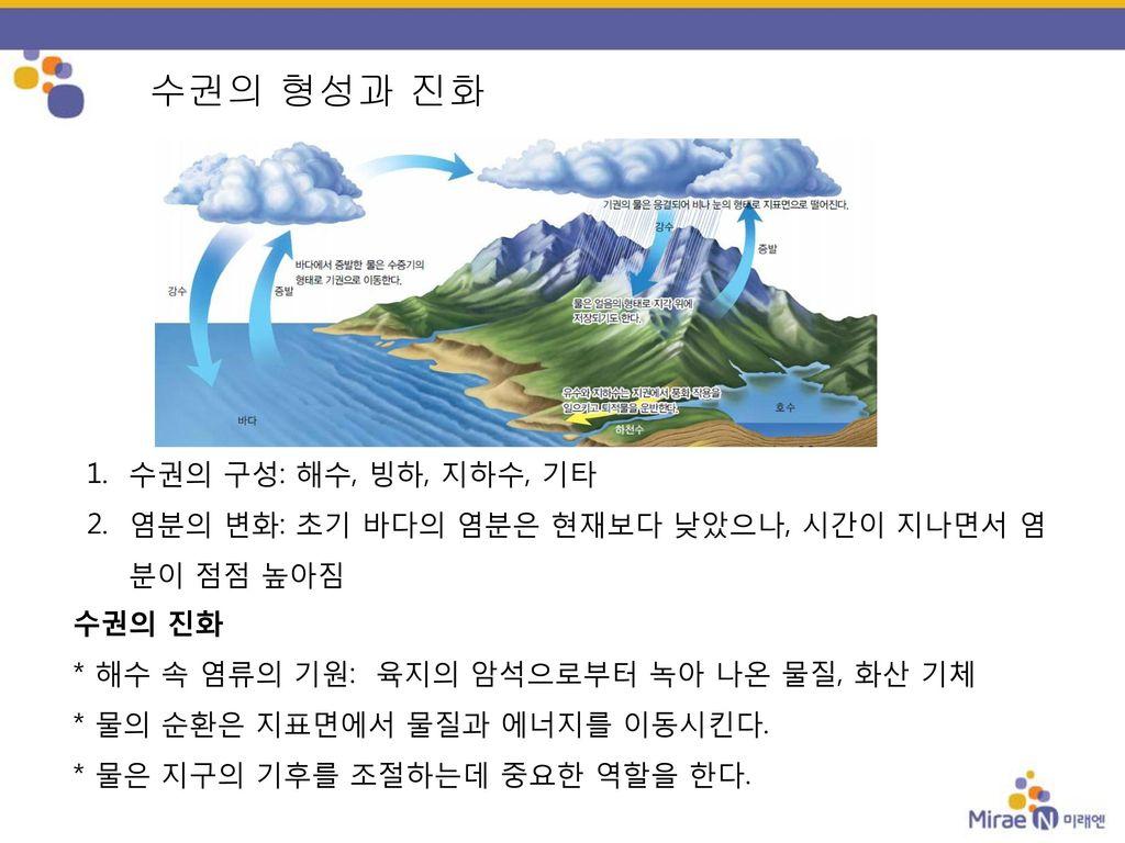 수권의 형성과 진화 수권의 구성: 해수, 빙하, 지하수, 기타