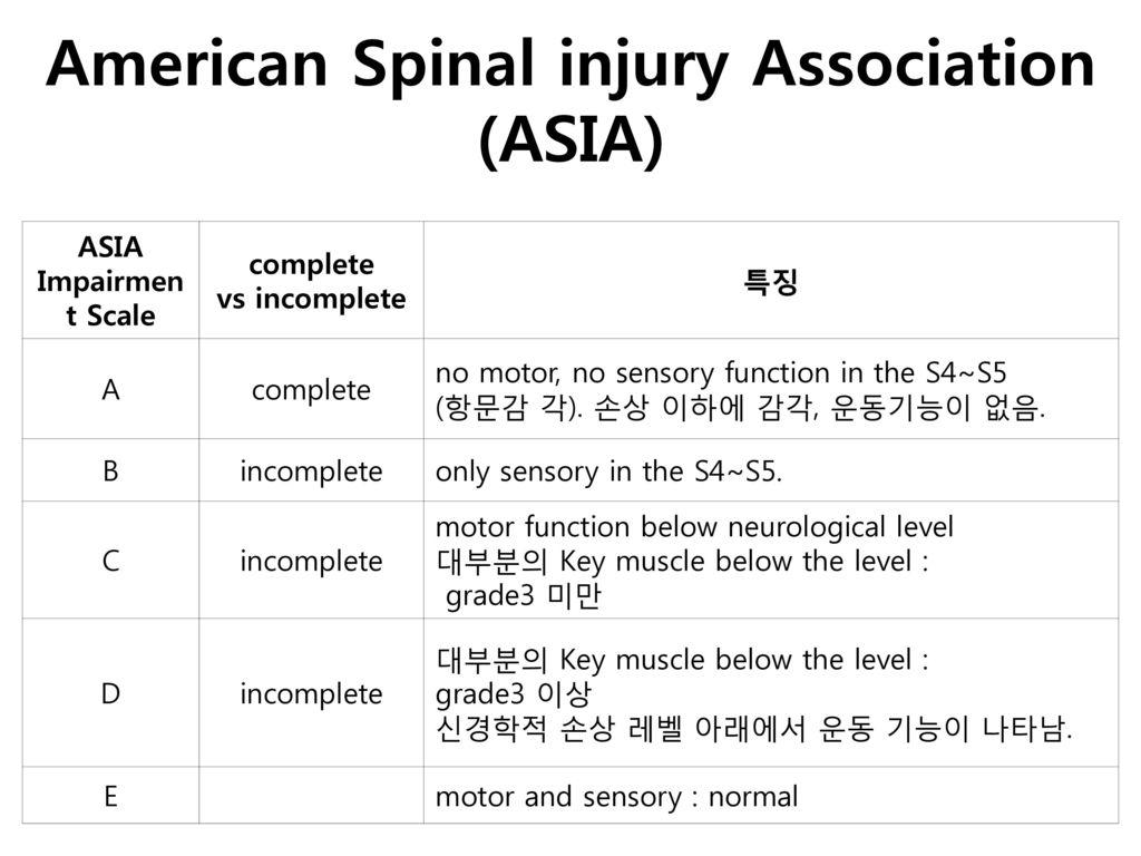 American Spinal injury Association (ASIA)