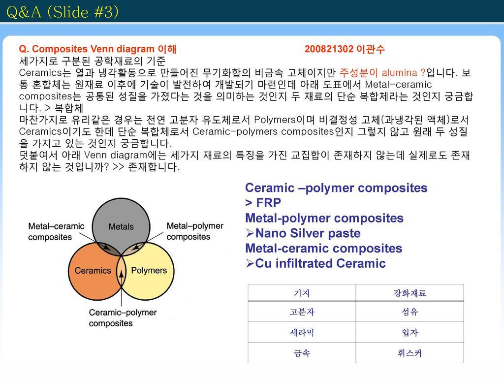 Q&A (Slide #3) Ceramic –polymer composites > FRP