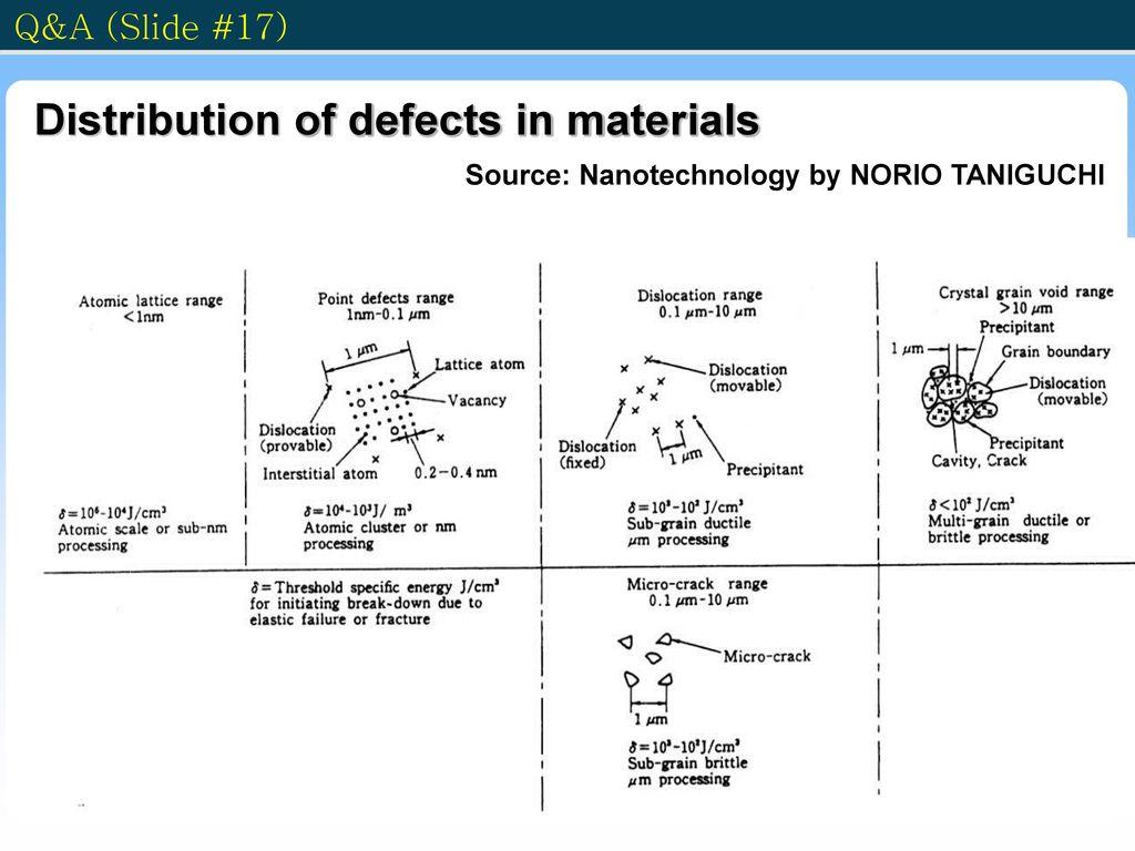 Source: Nanotechnology by NORIO TANIGUCHI