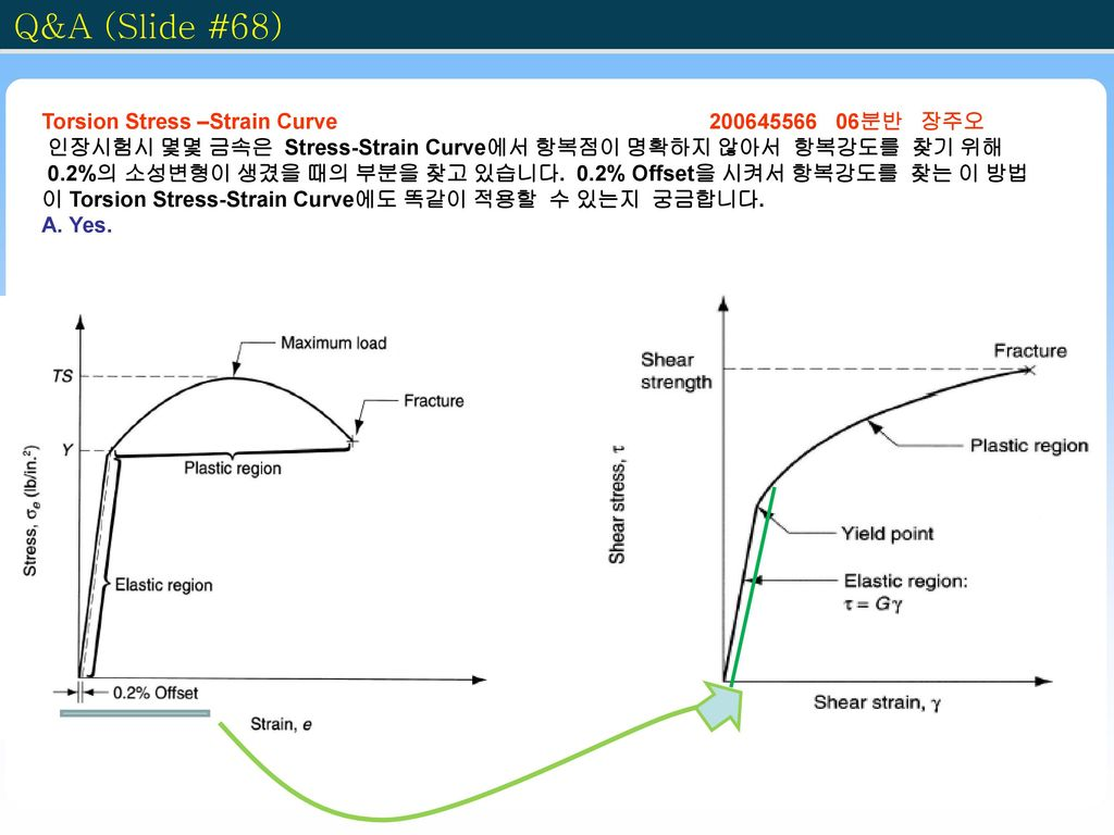 Q&A (Slide #68) Torsion Stress –Strain Curve 200645566 06분반 장주오