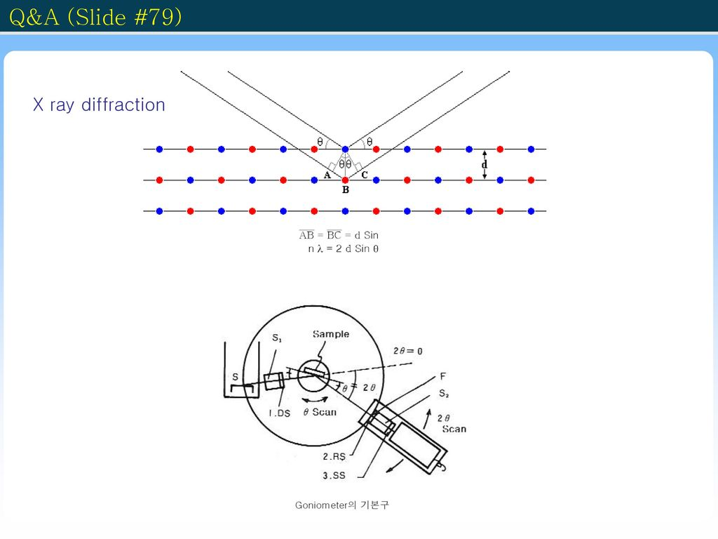 Q&A (Slide #79) X ray diffraction