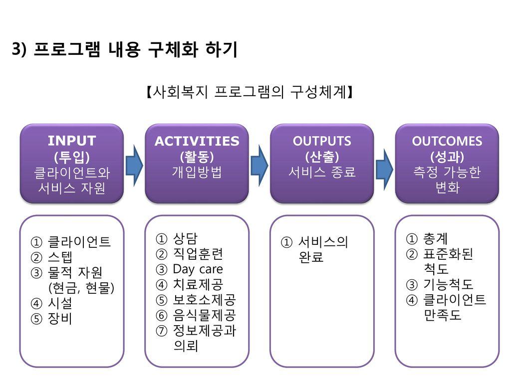 3) 프로그램 내용 구체화 하기 【사회복지 프로그램의 구성체계】 INPUT (투입) ① 상담 ② 직업훈련 ③ Day care