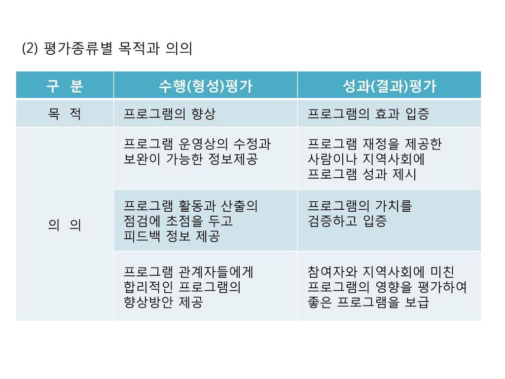 (2) 평가종류별 목적과 의의 구 분 수행(형성)평가 성과(결과)평가 목 적 프로그램의 향상 프로그램의 효과 입증 의 의