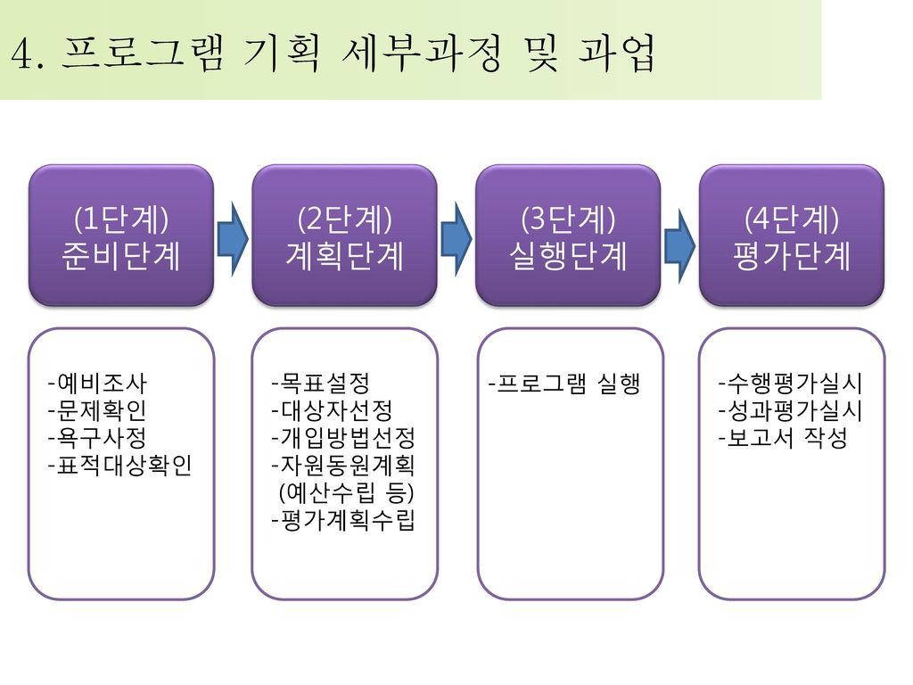 4. 프로그램 기획 세부과정 및 과업 (2단계) 계획단계 (1단계) 준비단계 (3단계) 실행단계 (4단계) 평가단계 -목표설정