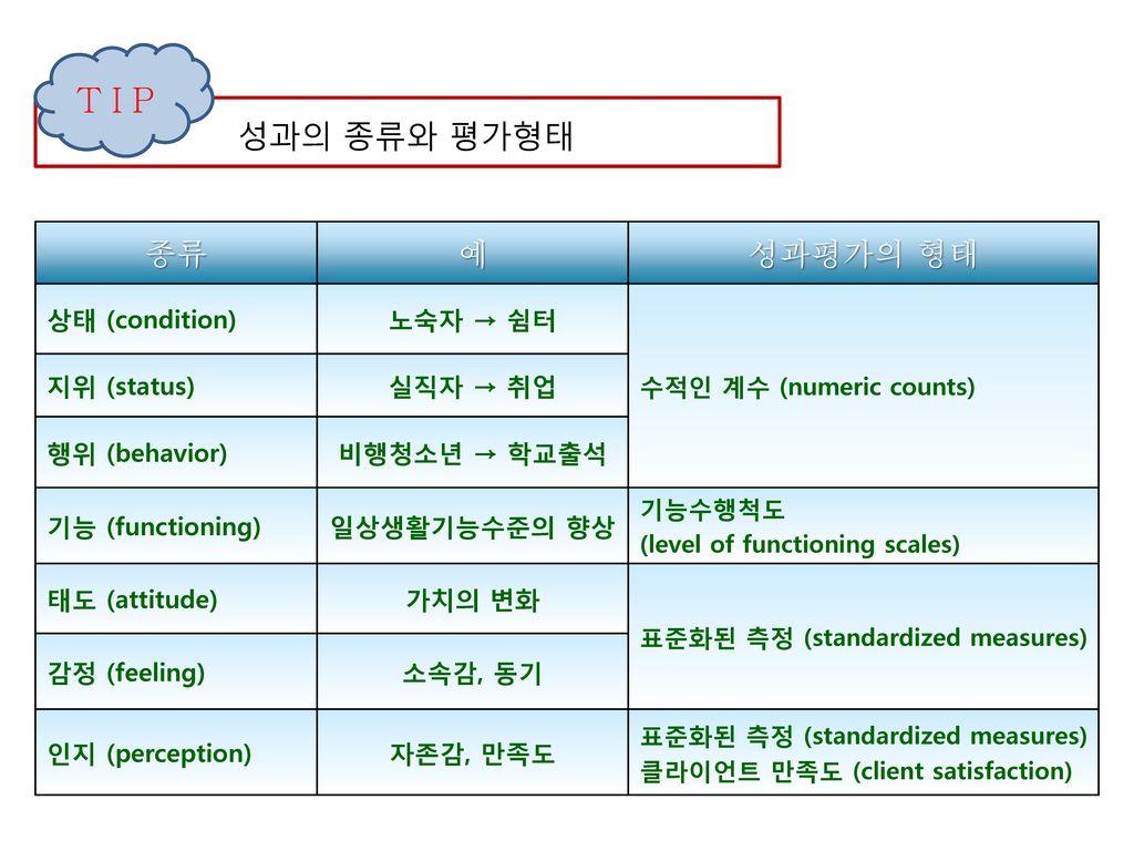 TIP 종류 예 성과평가의 형태 성과의 종류와 평가형태 상태 (condition) 노숙자 → 쉼터 지위 (status)