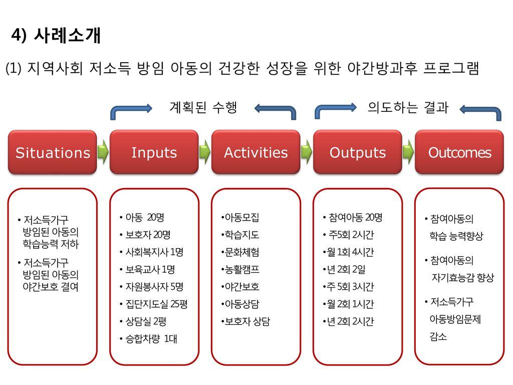 4) 사례소개 (1) 지역사회 저소득 방임 아동의 건강한 성장을 위한 야간방과후 프로그램 Situations Inputs