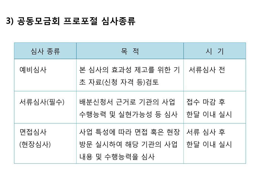 3) 공동모금회 프로포절 심사종류 심사 종류 목 적 시 기 예비심사