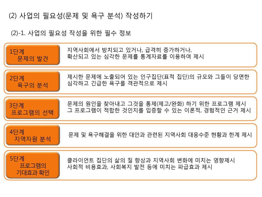 (2) 사업의 필요성(문제 및 욕구 분석) 작성하기