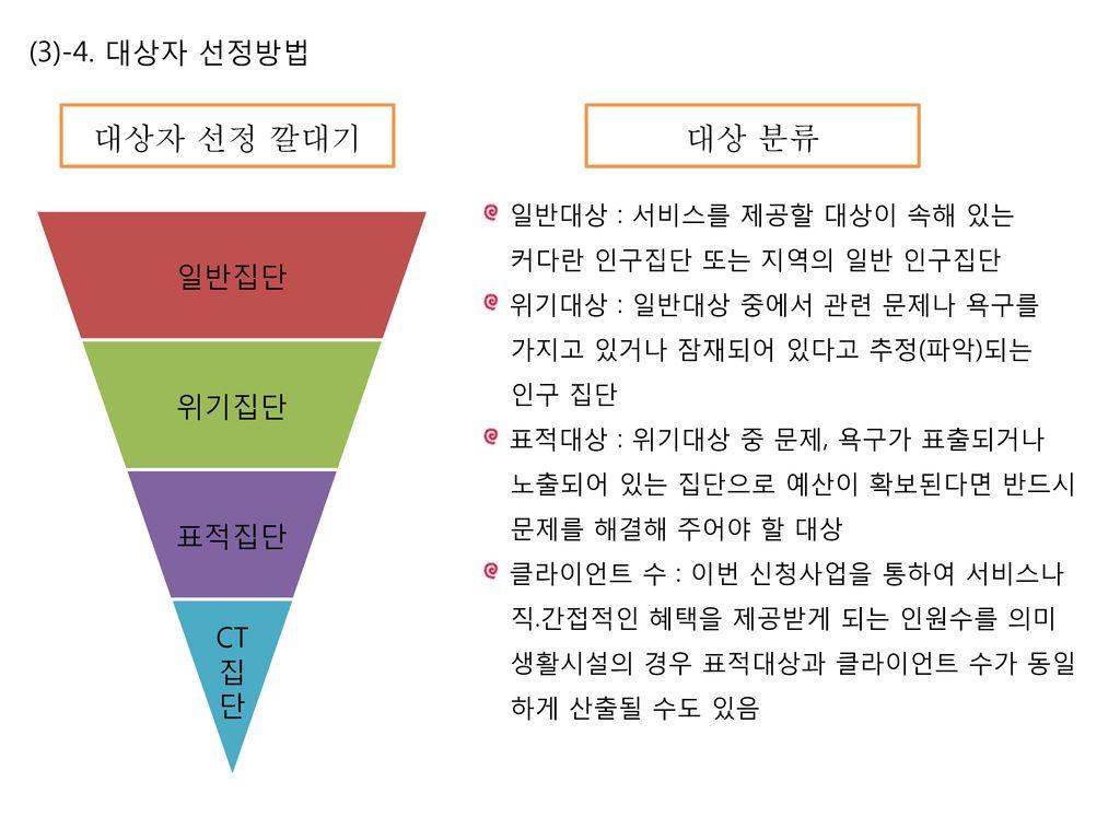 대상자 선정 깔대기 대상 분류 (3)-4. 대상자 선정방법 일반집단 위기집단 표적집단 CT 집 단