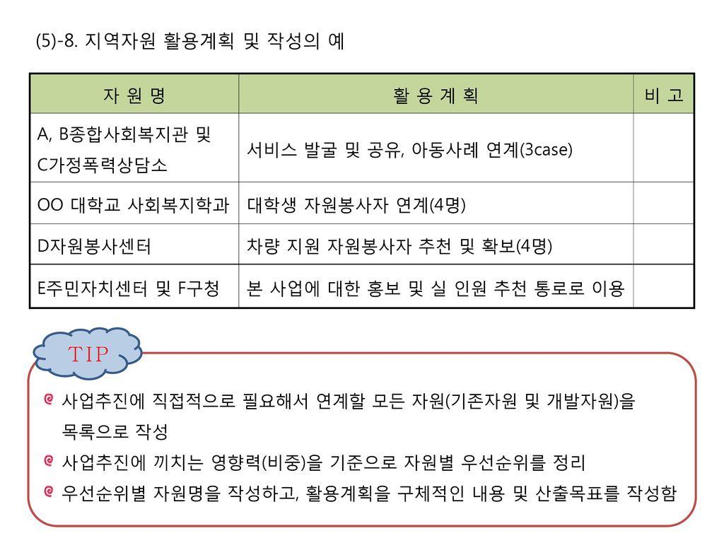 TIP (5)-8. 지역자원 활용계획 및 작성의 예 자 원 명 활 용 계 획 비 고 A, B종합사회복지관 및 C가정폭력상담소